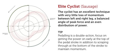Wattbike_Polar view_Elite_Cyclist